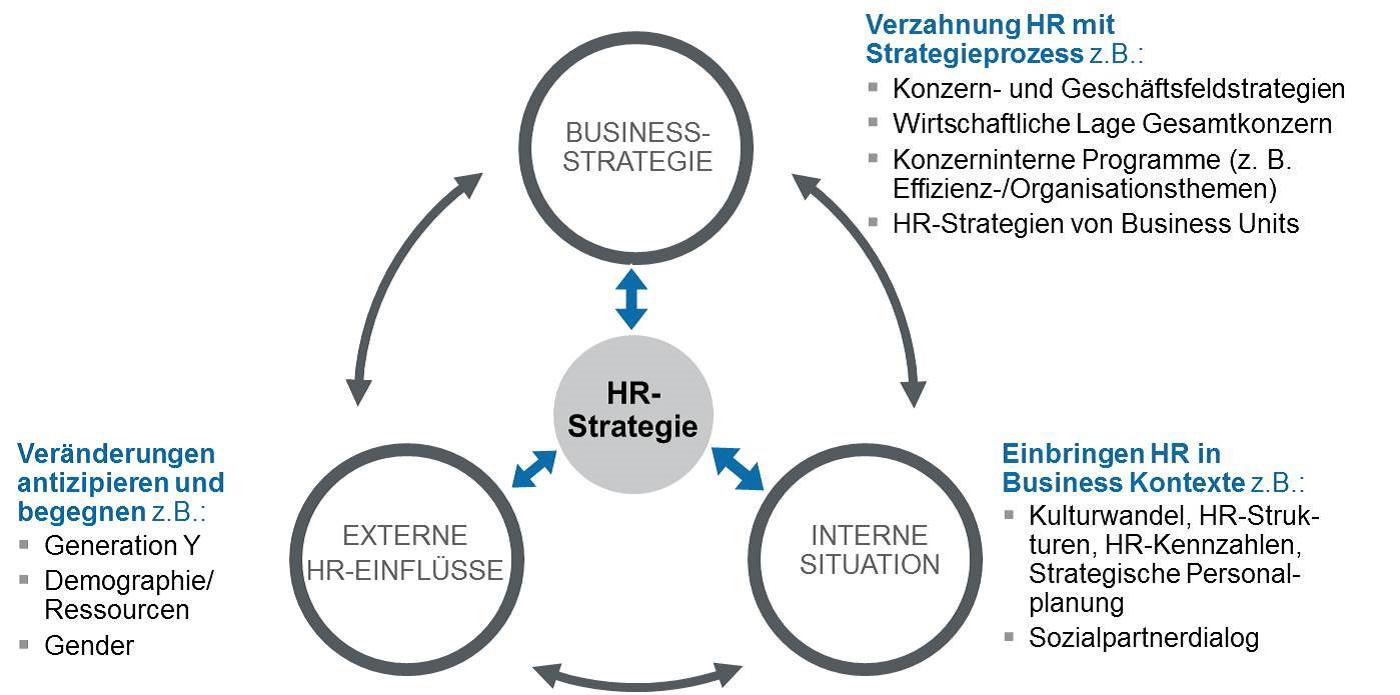 Die HR-Strategie individuell und nachhaltig entwickeln - ConMendo GmbH